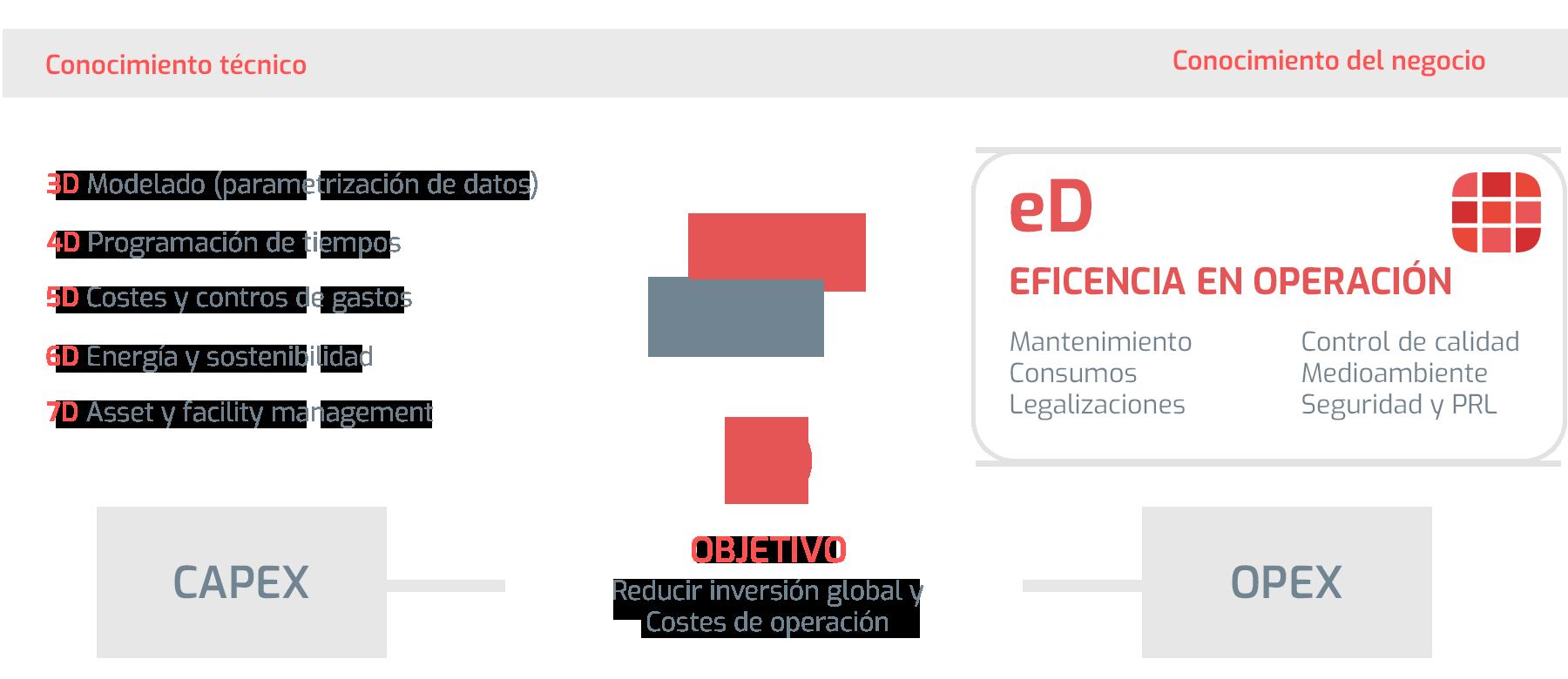 Dimensión eD: Conocimiento de negocio