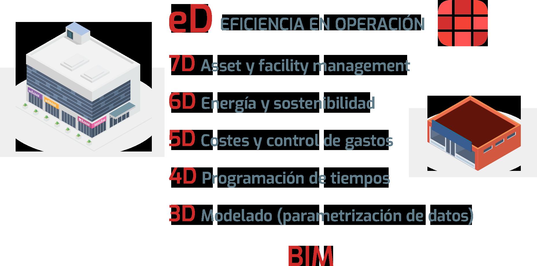 BIM para la Eficiencia Operacional