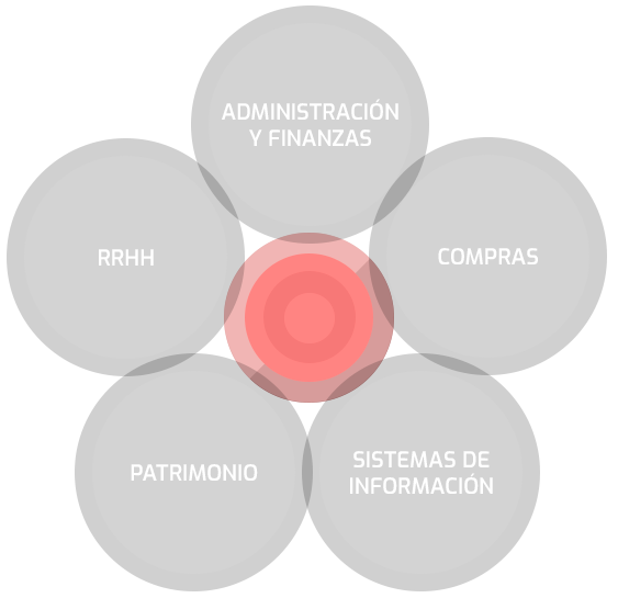 Interoperabilidad de sistemas