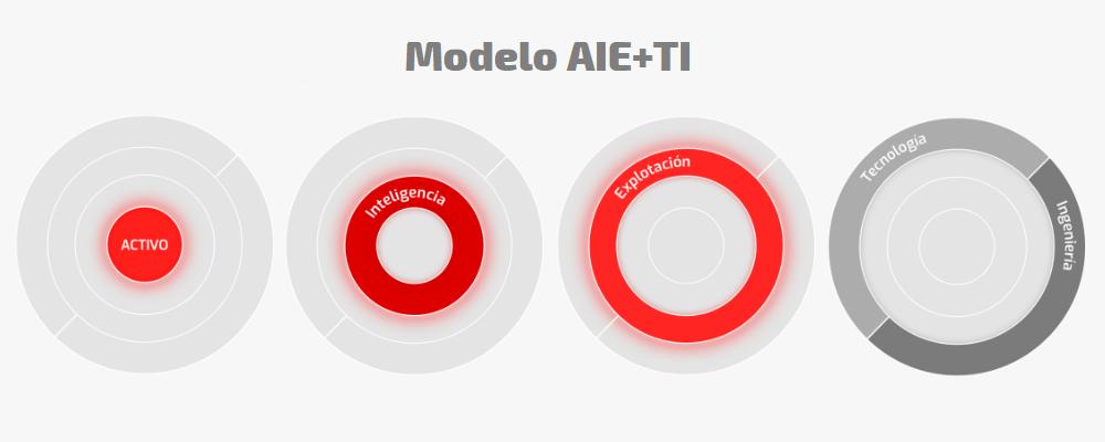 Modelo de gestión de activos AIETI
