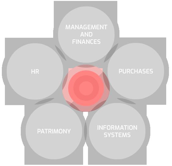 System interoperability