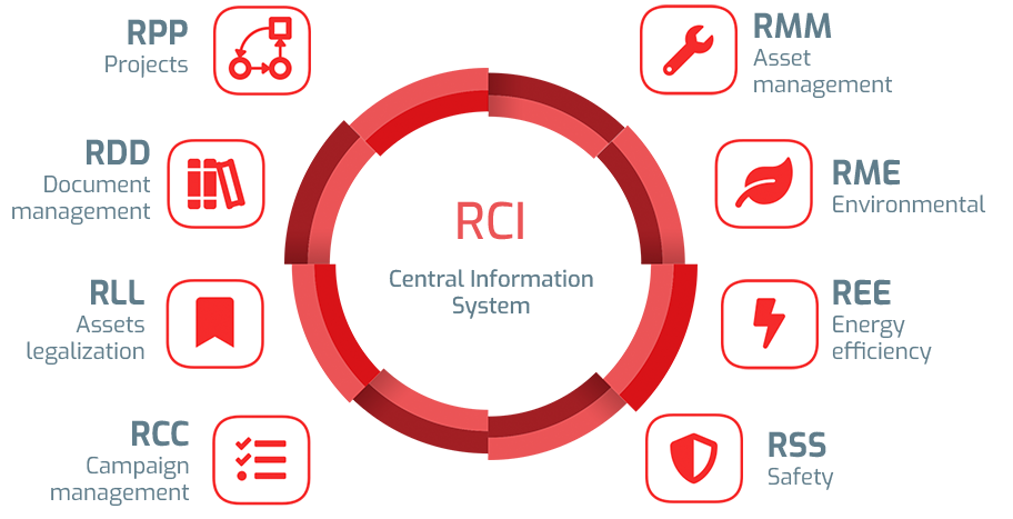 Central information system