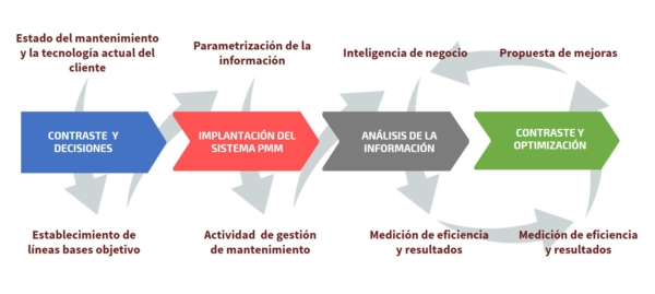Project Management Mantenimiento