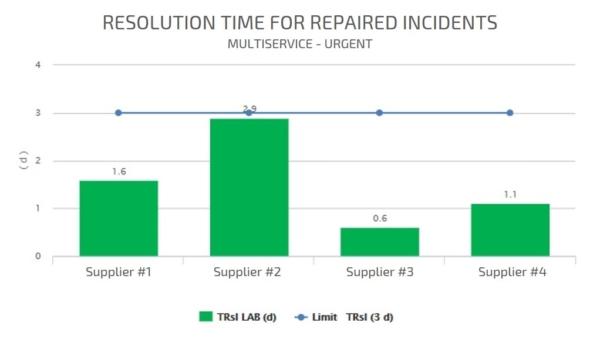 TRSL KPI Asset Management
